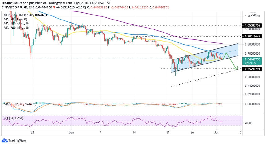 XRP/USD 12-hour chart 070221