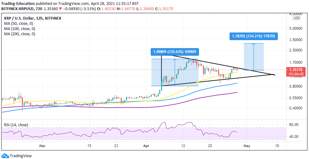 XRP/USD 4-hour chart 042821