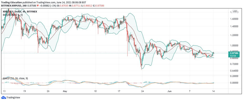 XRP/USD 4-hour chart 061421