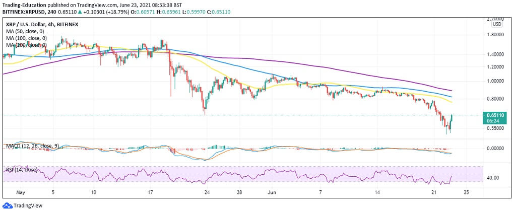 XRP/USD 4-hour chart 062321