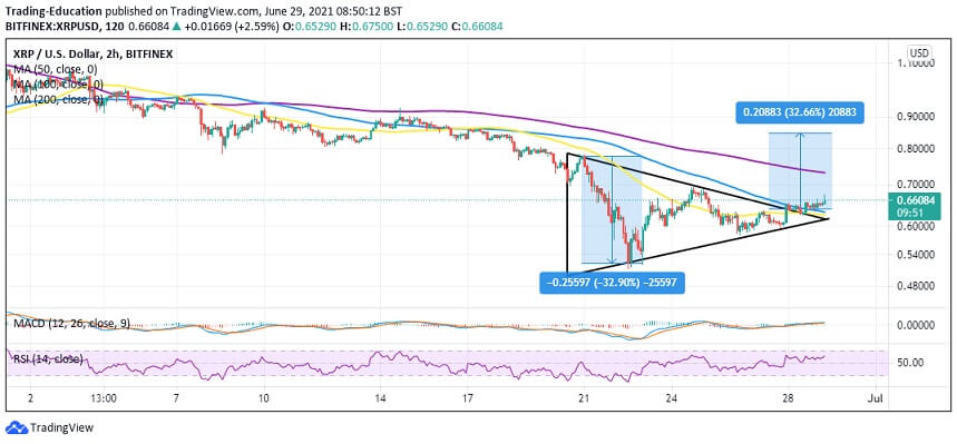 XRP/USD 4-hour chart 062921