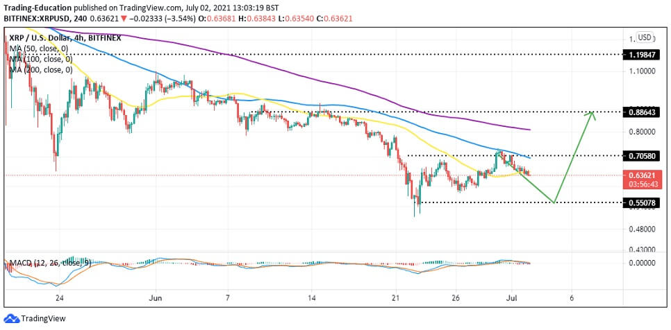 XRP/USD 4-hour chart 070221