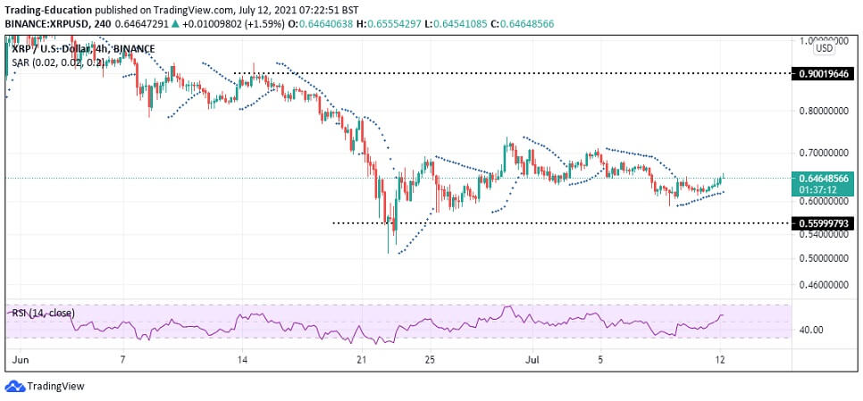 XRP/USD 4-hour chart 2 071221