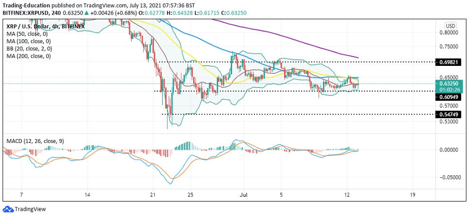 XRP/USD 4-hour chart 071321