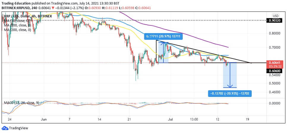 XRP/USD 4-hour chart 071421