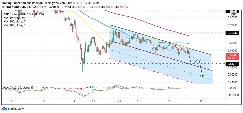 XRP/USD 4-hour chart 071621