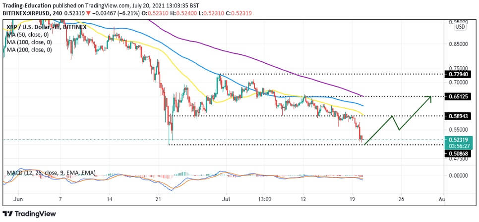 XRP/USD 4-hour chart 072021
