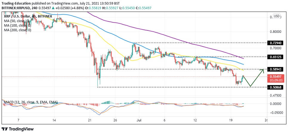 XRP/USD 4-hour chart 072121