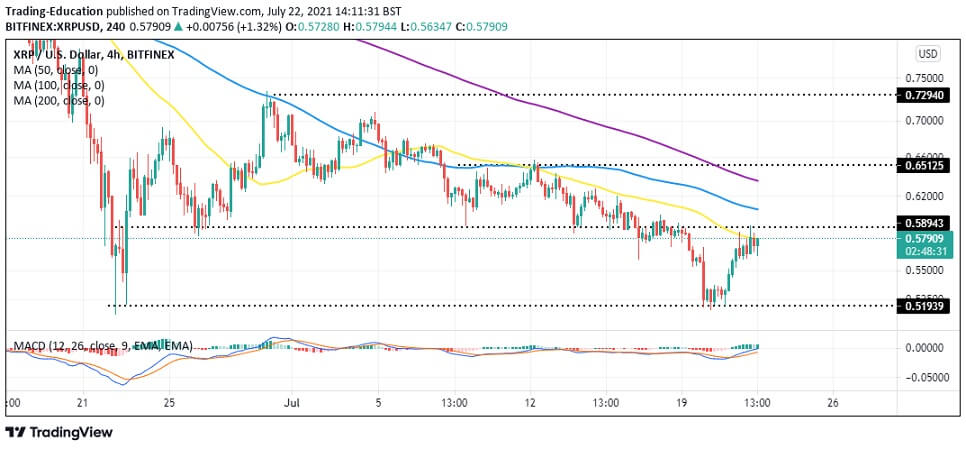 XRP/USD 4-hour chart 072221