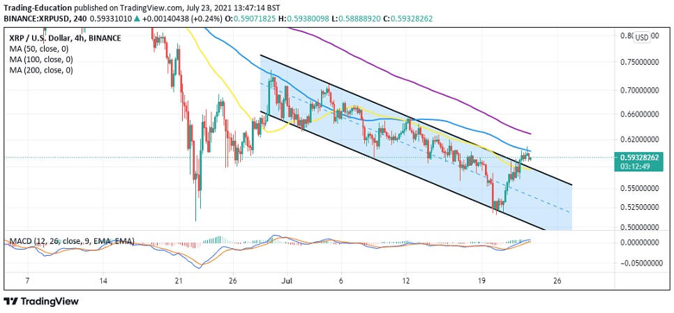 XRP/USD 4-hour chart 072321