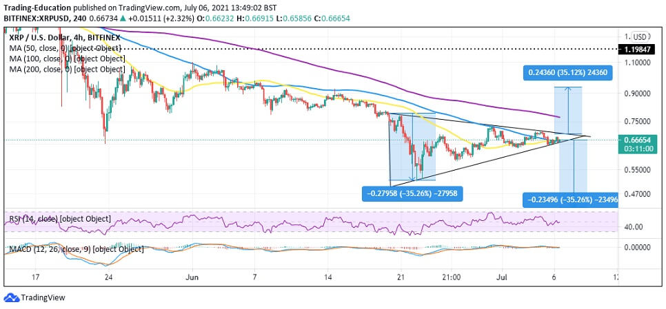XRP/USD 4-hour chart 070621