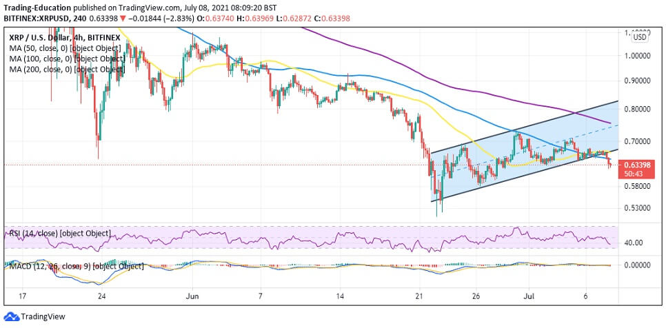 XRP/USD 4-hour chart 070821