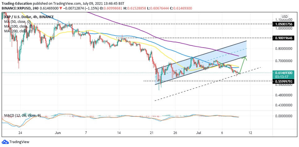 XRP/USD 4-hour chart 070921
