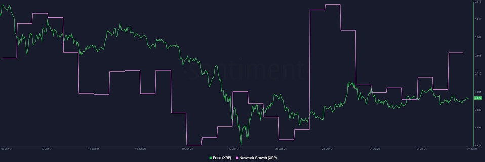 XRP/USD network growth on-chain model 070721