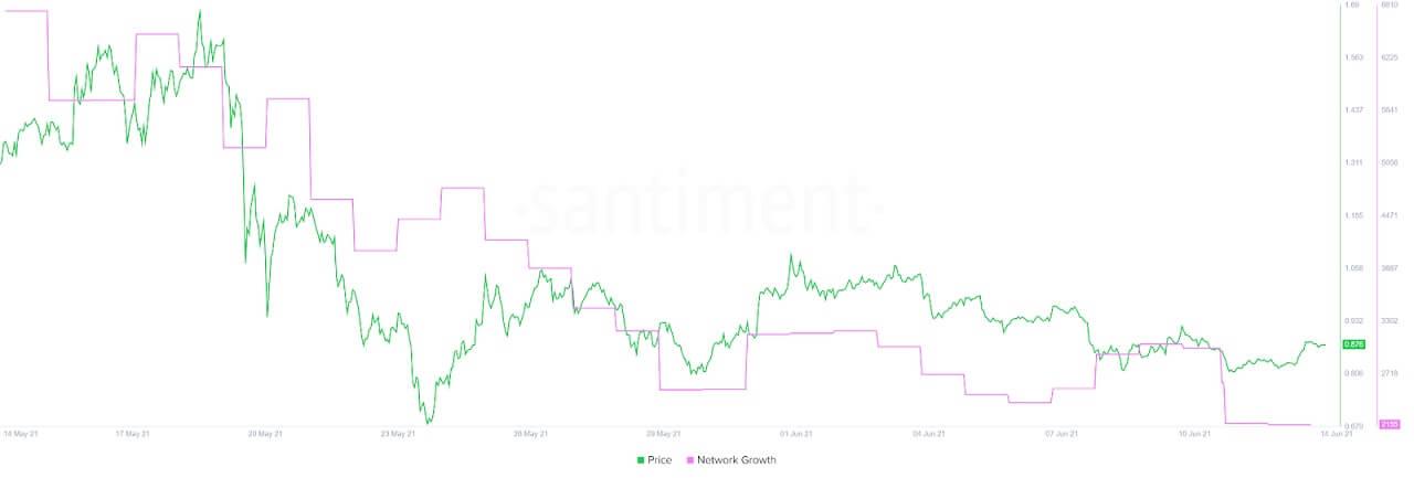 XRP/USD santiment chart 061421
