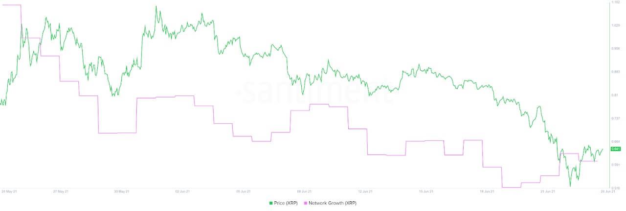XRP/USD santiment chart 062421