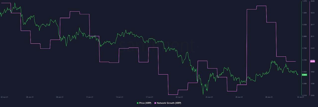 XRP/USD santiment chart 070221