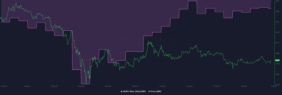 XRP/USD santiment chart 071321