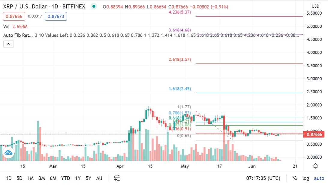 XRP/USD 1-day chart 061421