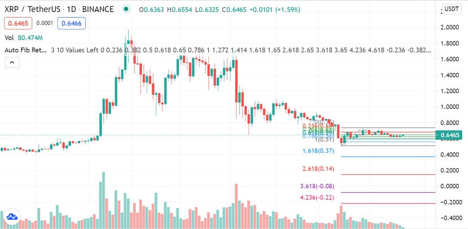 XRP/USD 1-day chart 071221