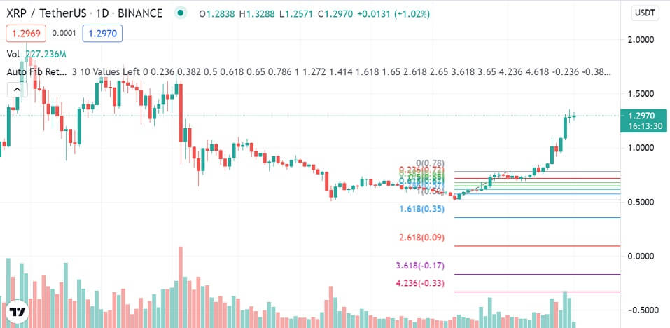 XRP/USD daily chart 081621