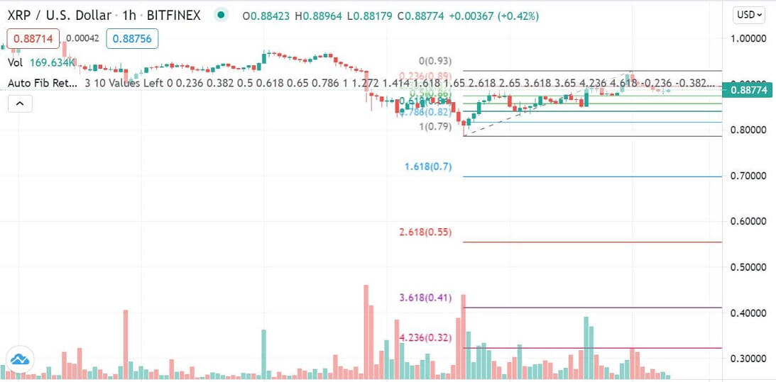 XRP/USD 1-hour chart 061021
