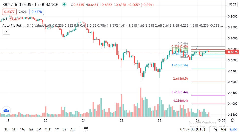 XRP/USD 1-hour chart 062421
