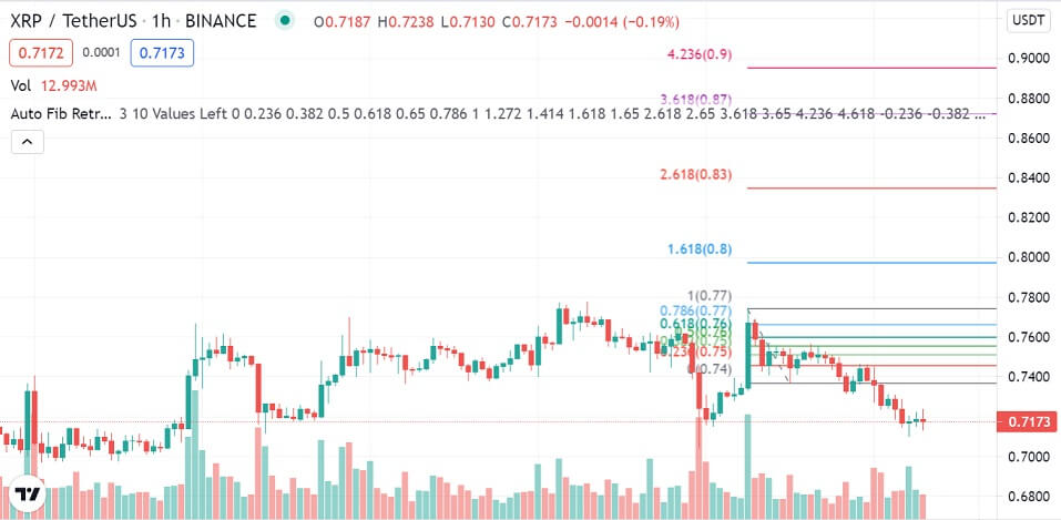 XRP/USD 1-hour chart 080321
