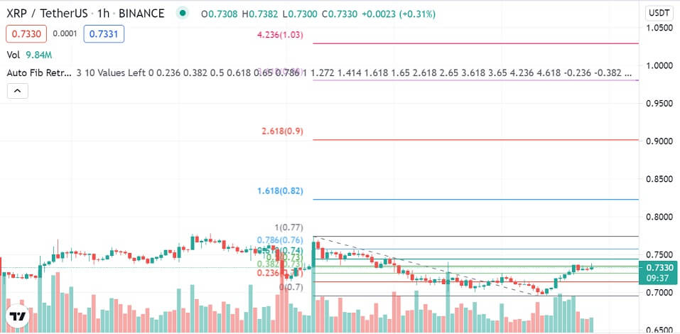 XRP/USD 1-hour chart 080521