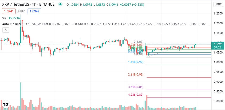 XRP/USD 1-hour chart 091521