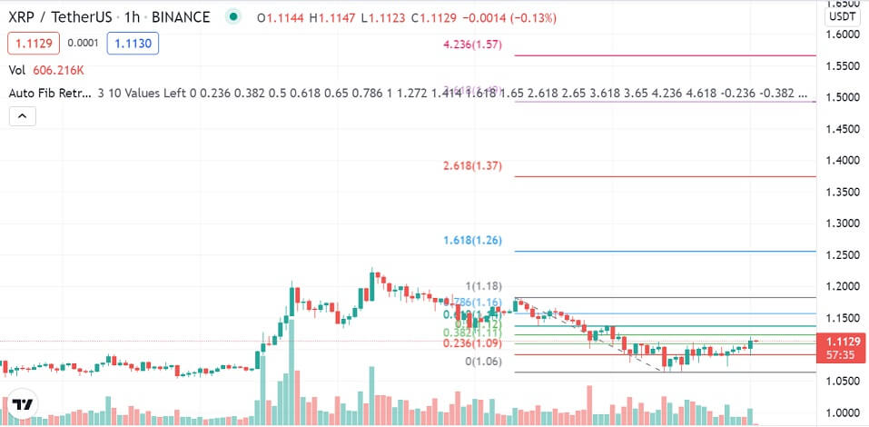 XRP/USD 1-hour chart 101321