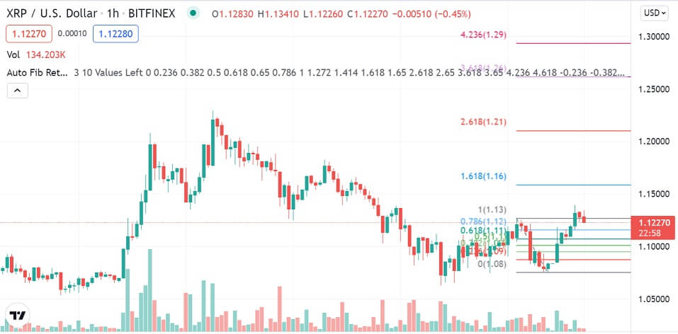 XRP/USD 1-hour chart 101421