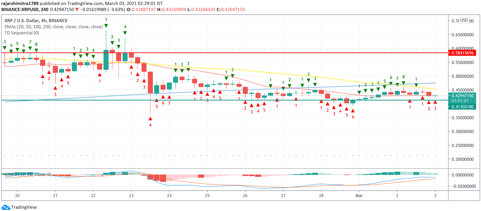 xrp/usd 4-hour chart 030321