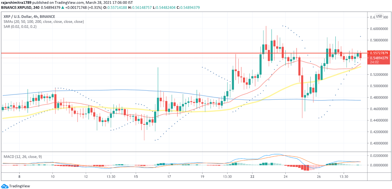 XRP/USD 4-hour chart 032921