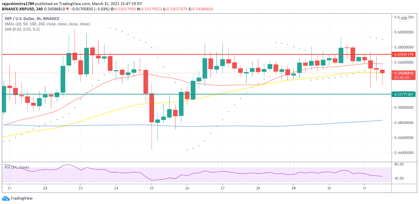 xrp/usd 4-hour chart 040121