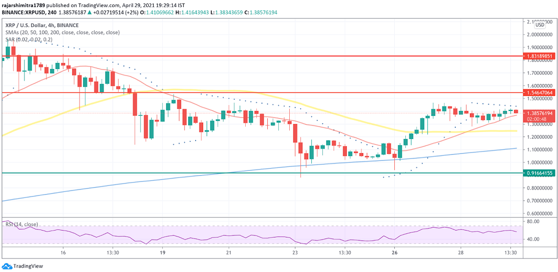 XRP/USD 4-hour chart 043021