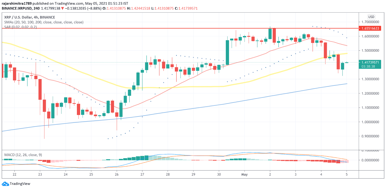 XRP/USD 4-hour chart 050521
