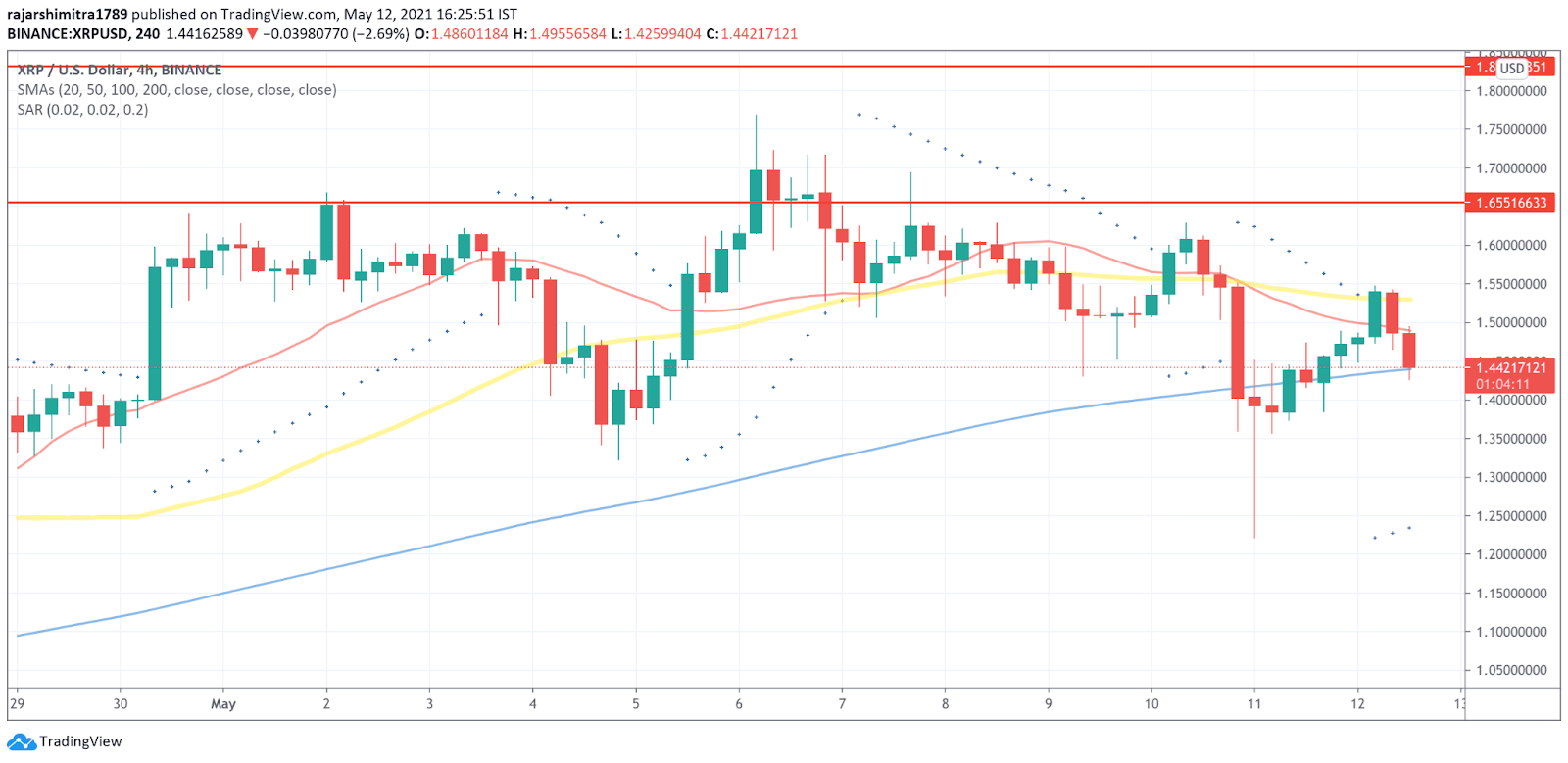 XRP/USD 4-hour chart 051321