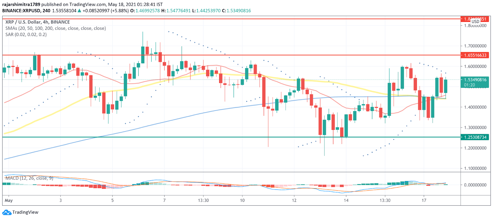 XRP/USD 4-hour chart 051821