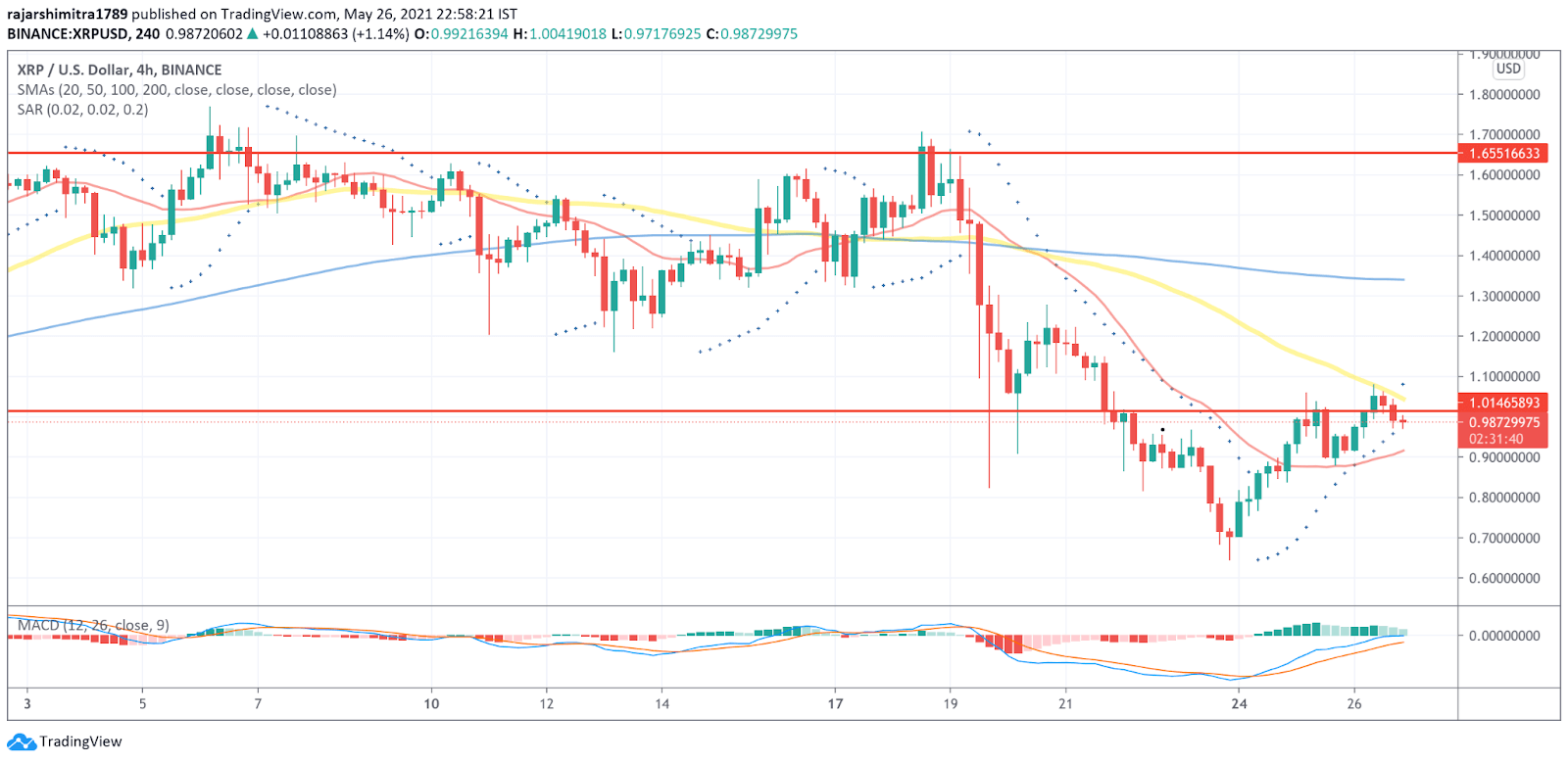 XRP/USD 4-hour chart 052721