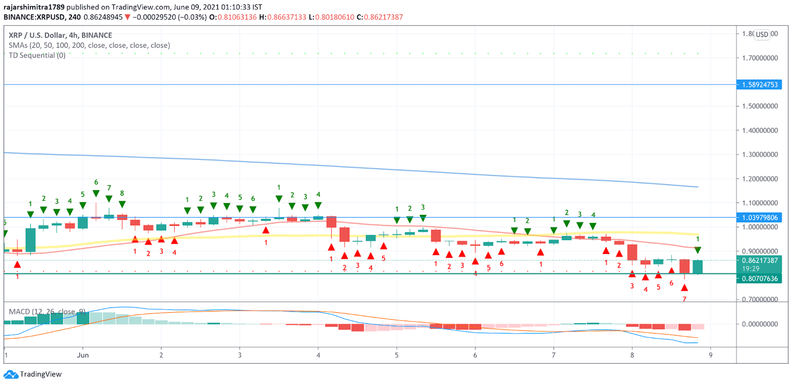 XRP/USD 4-hour chart 060921