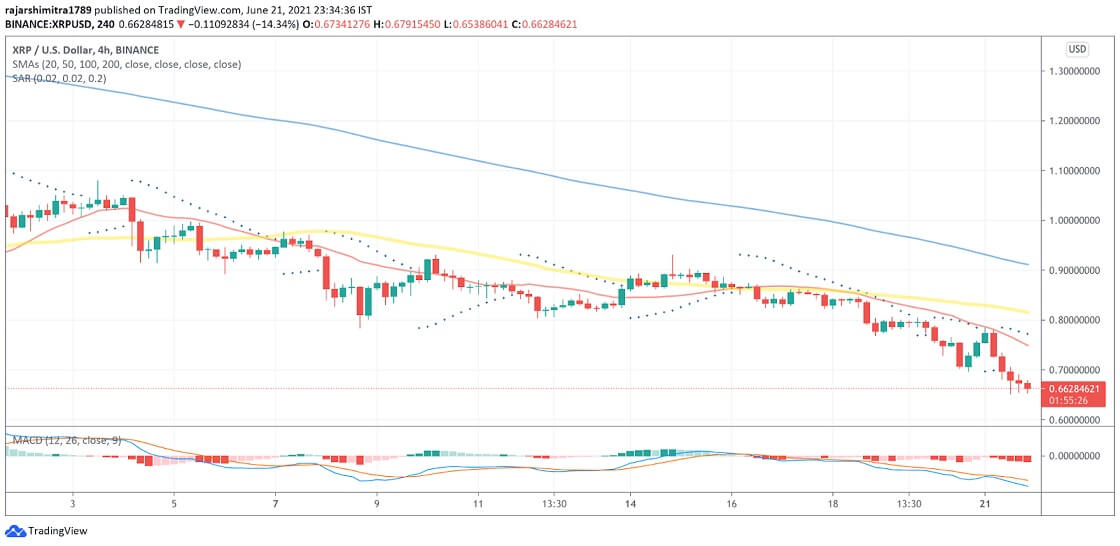 XRP/USD 4-hour chart 062221