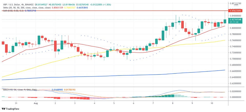 XRP/USD 4-hour chart 081121