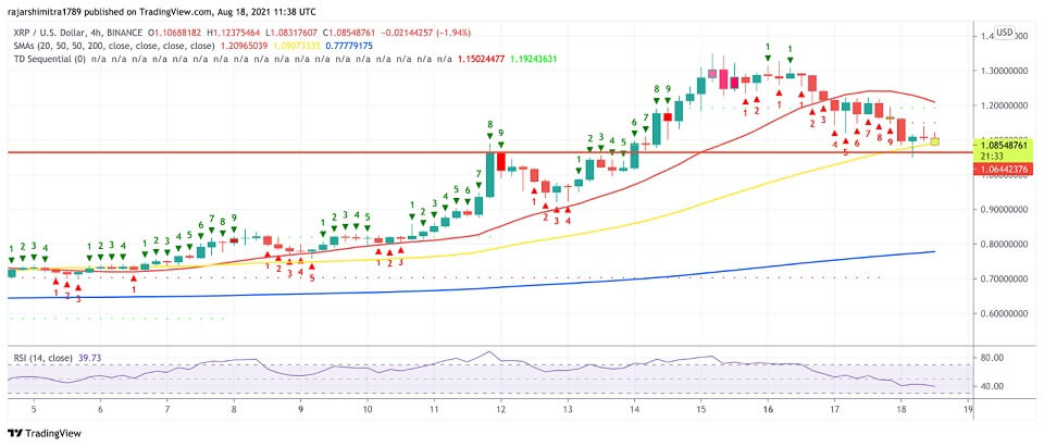 XRP/USD 4-hour chart 081921
