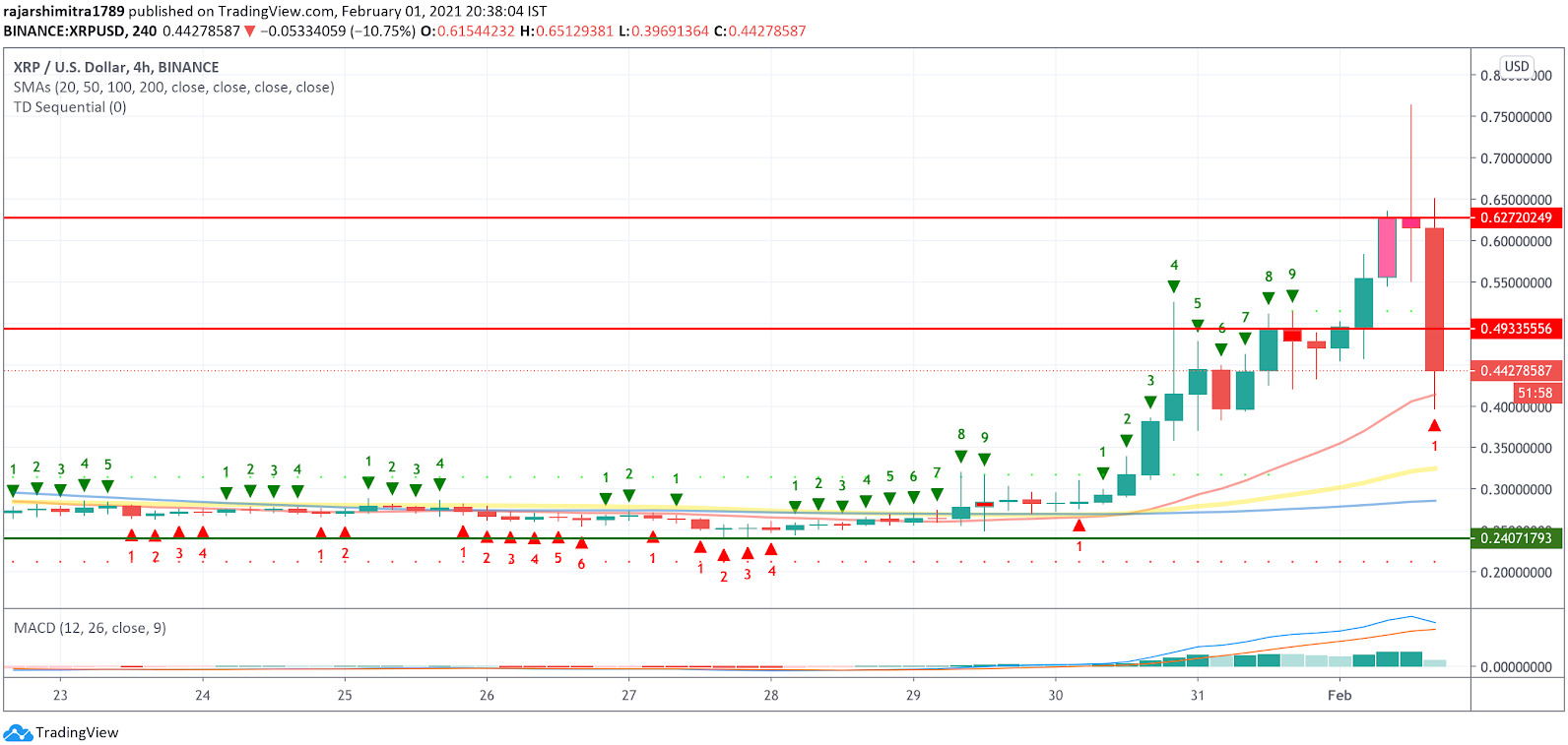 xrp/usd daily chart 020221