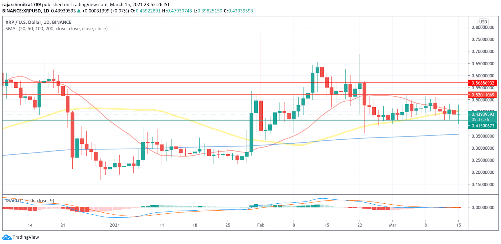xrp/usd daily chart 031621