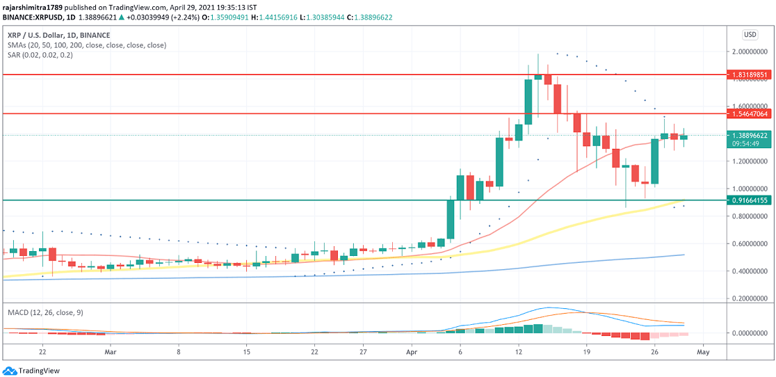 XRP/USD daily 043021