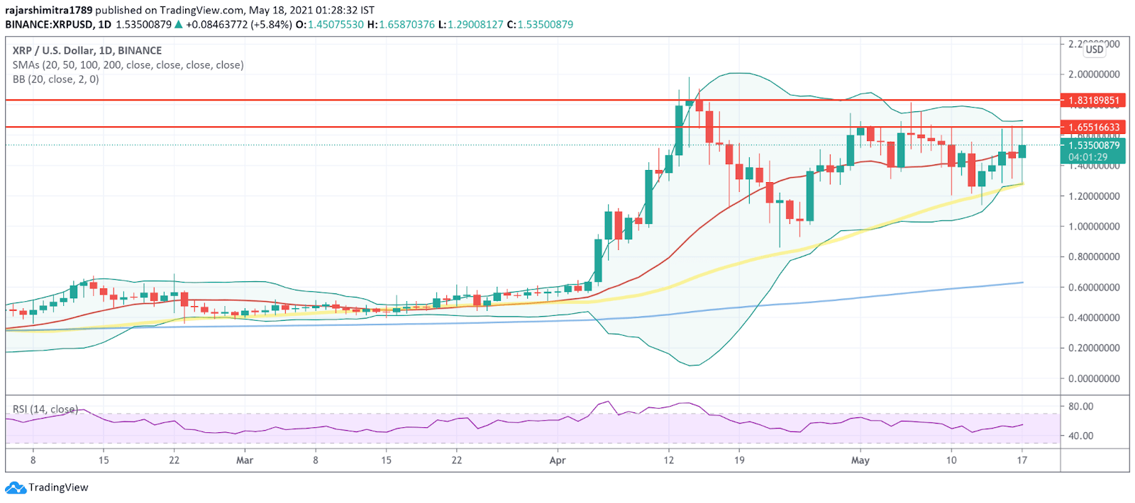 XRP/USD daily 051821