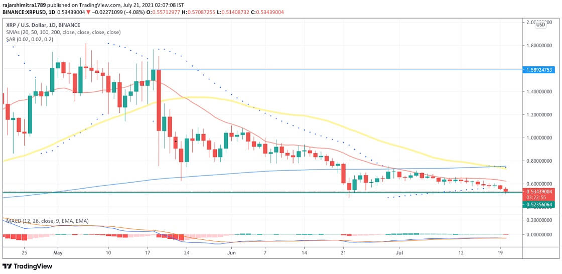 XRP/USD daily chart 072121