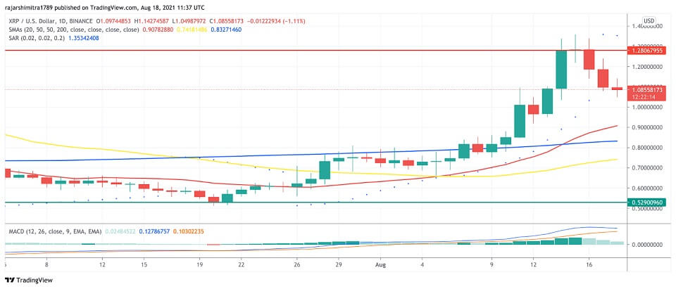 XRP/USD daily chart 081921